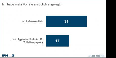 Konsumverhalten in Zeiten des Coronavirus: Bundesbürger neigen zu Hamsterkäufen (Quelle: IFH Köln)